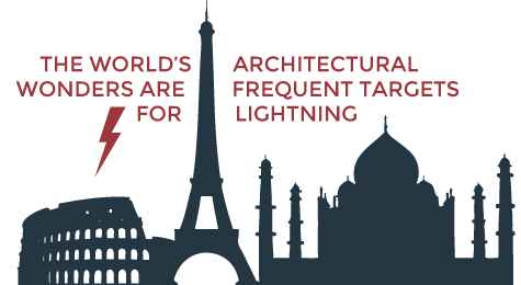 The world's architectural wonders are frequent targets for lightning
