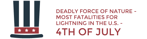 Deadly force of nature - Most fatalities for lightning in the US on 4th of July